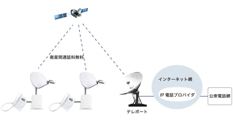 衛星IP通話のネットワークイメージ図