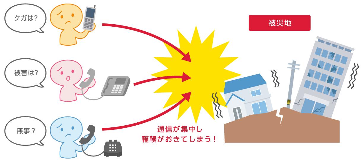 回線輻輳の図:通信が集中し輻輳がおきてしまう!