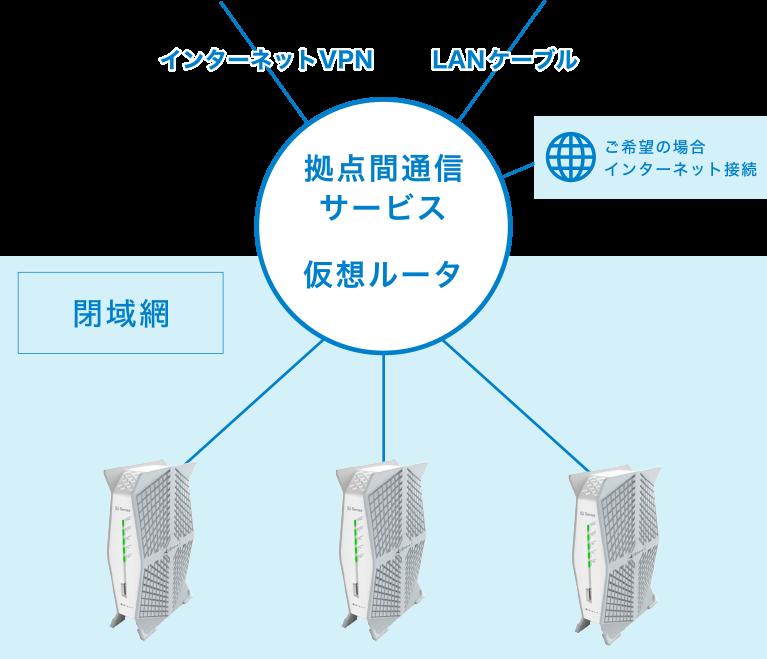 拠点間通信のシステム図